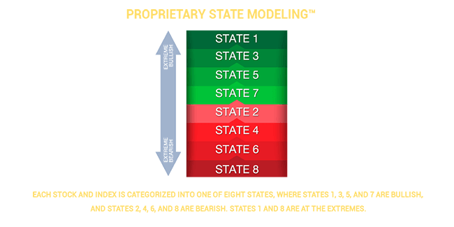 Key2Options Proprietary State Modeling™